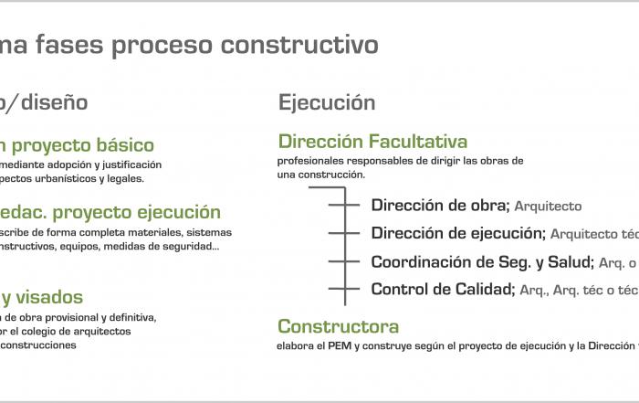 Pasos y costes en una construcción convencional