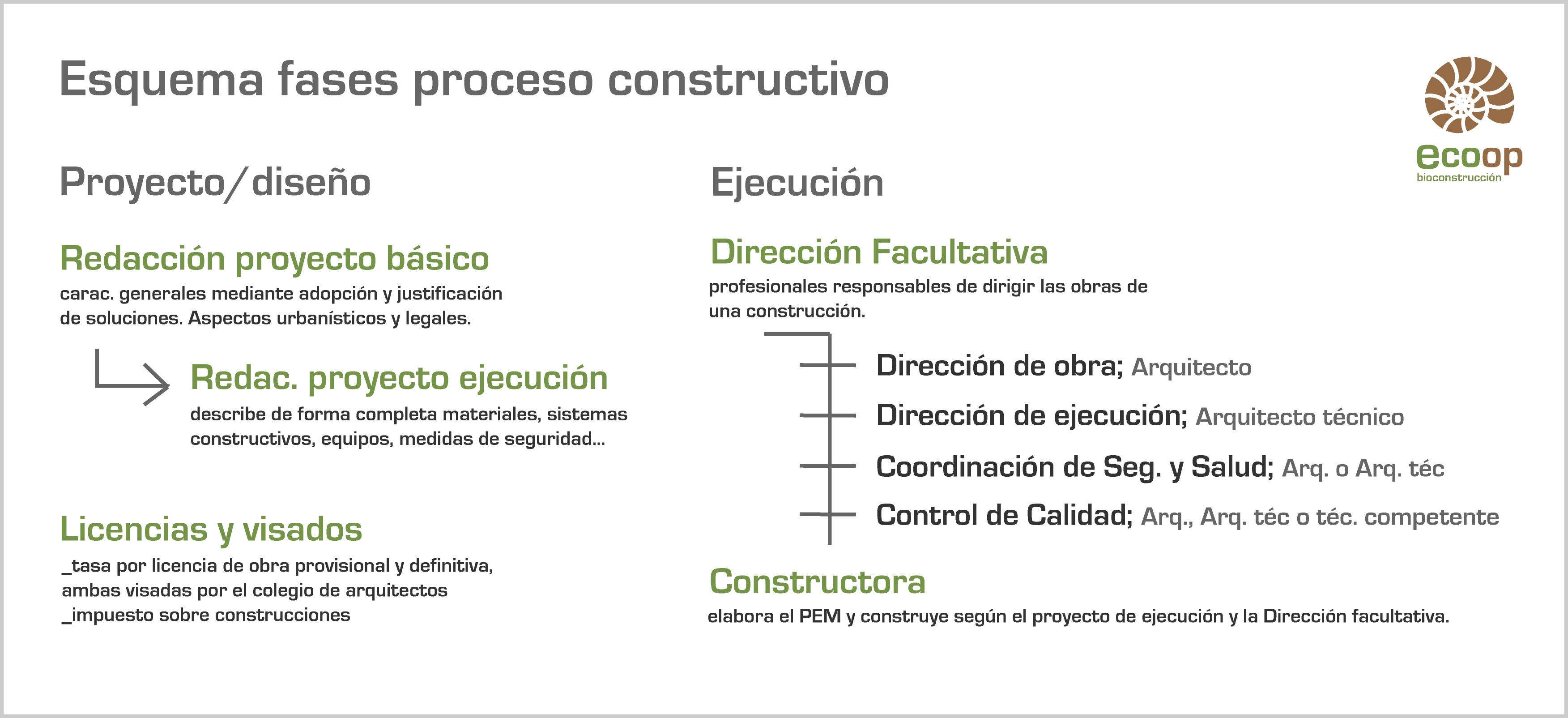 Fases y agentes proceso constructivo